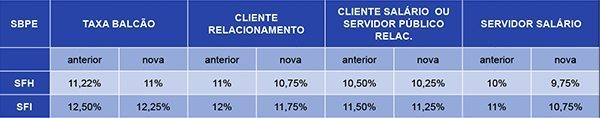 I tassi di interesse più bassi sui finanziamenti proprietà in Brasile